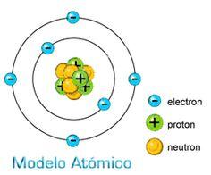 Misterioso y extraño el mundo de los átomos... #atomos #educacion  #quimica #fisica