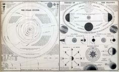The solar system and the theory of the seasons (1854)