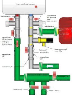 Как подключается накопительный водонагреватель Bar Chart, Bar Graphs