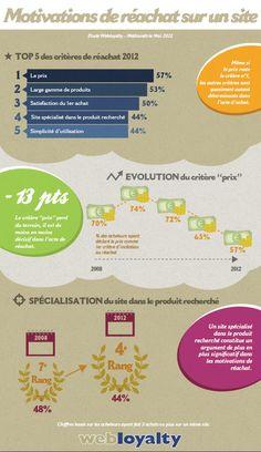 [infographie] les motivations de réachat sur un site marchand