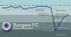 51 bästa bilderna på Football Infographic  e79123dc65bda