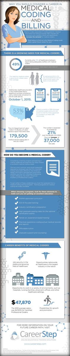 The Basics of Medical Billing Lavendar Pinterest Medical