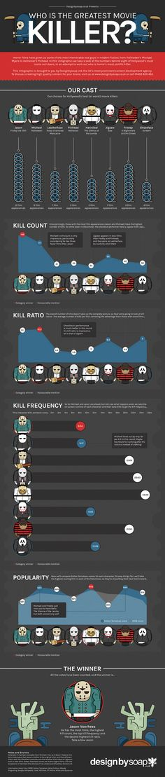 See Which Horror Movie Villain Slashes Up The Rest To Be The Most Prolific Killer