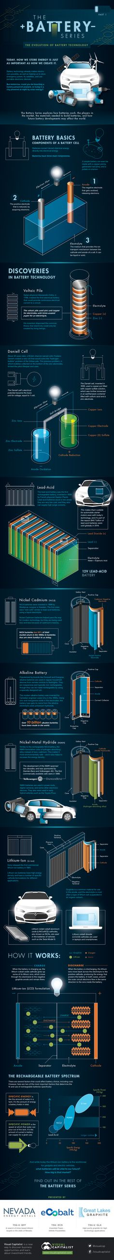The Battery Series: The Evolution of Battery Technology