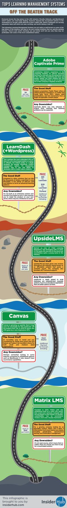 Top 5 LMS Off the Beaten Track #infographic #eLearning #LMS