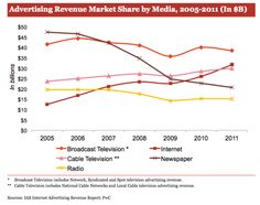 IAB & PwC: Online Ad Spending Resumed Pre-Recession Growth Rates In Record 2011