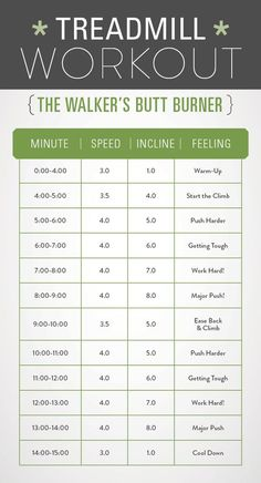 You don't have to go running to get your heart pumping. This walking treadmill workout uses intervals to help you work up a sweat.
