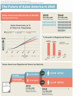 Future of Asian Americans in 2040, via UCLA Asian American Studies