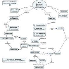 Una manera de entender lo que es y lo que no es un PLE, muy peculiar de Jordi Adell