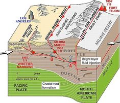 Geology IN: Shallow earthquakes, deeper tremors along southern San Andreas fault compared by researchers Earth And Space Science, Earth From Space, Earthquake Fault, Earthquake Map, Tectonique Des Plaques, San Andreas Fault, Next Generation Science Standards, Plate Tectonics, Natural Disasters