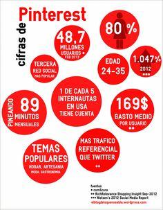 Pinterest, 2013, trafico referencial, gasto medio, tiempo pineando, estadisticas, redes sociales, escaparate, cifras