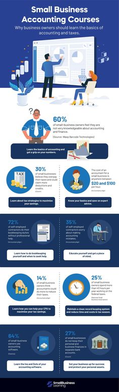 In this infographic we show you WHY a small business accounting course is an excellent idea to learn how set up your business for success and keep your records efficiently. Small Business Accounting, Accounting And Finance, Business Software, Business Infographics, Online Accounting Courses, Data Visualization, How To Find Out, Knowledge, Technology