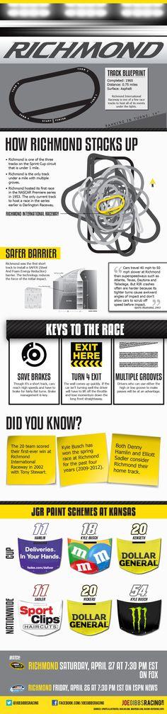 Joe Gibbs Racing NASCAR Richmond Infographic
