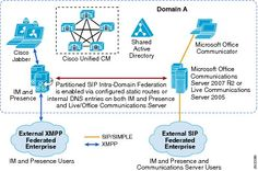 Cisco Unified Communications System SRND - Cisco IM and Presence [Cisco Unified Communications Manager (CallManager)] - Cisco Systems Router Switch, Unified Communications, Cisco Systems, Wireless Network, Communication System, Microsoft Office, Dns, Computers, Engineering