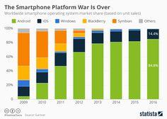 Infographic: The Smartphone Platform War Is Over | Statista