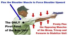 Strength and Stamina of the Pistol Shooter