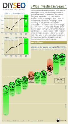 Does your small business invest in search marketing? SMBs Investing in Search #infographic