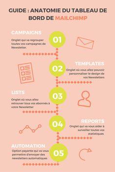 Créer son compte Mailchimp: le tutoriel (avec vidéo) #infographie #astuce #blogging