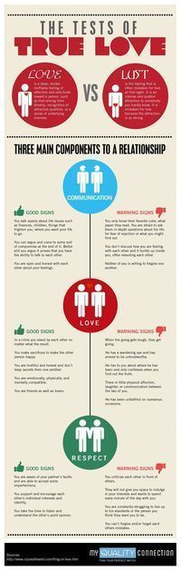 Psychology : Psychology : I wish I had this info back when I was dating! Might be helpful to