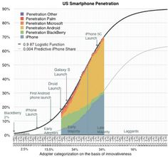 Market share of iPhone may increase as U.S. smartphone growth tails off, predicts analyst