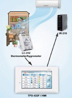 Infrared Technology IR Remote Module for Home Automation: http://www.icpdas-usa.com/ir_210.html?r=pinterest