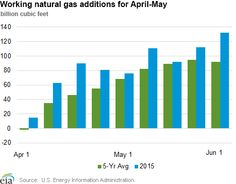 Working natural gas additions for April-May   #forex #Nasdaq #stocks #Watches #news #charts #tips  #stockmarket