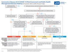 covid 19 protocol cdc flow chart at DuckDuckGo Decision Making, Public Health, Assessment, Flow, The Past, Management, Chart, This Or That Questions, Day
