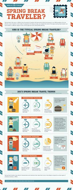 Who is the typical spring break traveler?