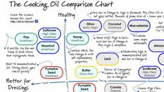 Cooking Oil Chart