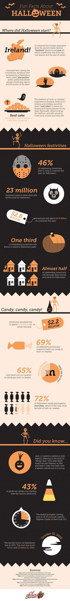 Fun halloween-facts...posted By Laurie Turk on TipJunkie.com