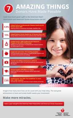 7 Things Donors Did This Year. Saying thank you with specific impact data. Great for a newsletter.