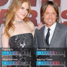 Keith Urban and Nicole Kidman among the 100 Hottest Celebrity Couples of 2012 (#24)