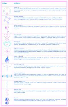 Sistema Crystal Turquesa.- Los Codigos Crystal Turquesa tienen una Hermosa historia de Origen que vale la pena compartir.  Todo coincidía de manera sincrónica, pues justo antes del 10.10.10 el Rayo Turquesa y el Rayo Magenta, comenzaron a ingresar al Planeta con Gran intensidad y esto permitió que la Gran Familia Cetácea de Luz comenzara a reactivar en el ADN Planetario las memorias de MU.  La Ballena Madre, esta hermosa Ballena multidimensional, que es guardiana de las memorias Planetarias…
