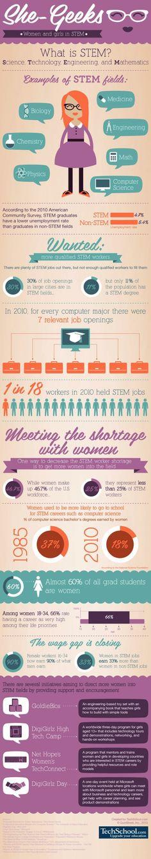 Why Women Should Learn STEM Skills Right Now via @Edudemic #SheGeeksRock