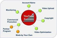 YouTube marketing services to help you get more video views, likes, comments, and subscribers.