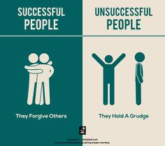 Forgiveness doesn't mean we hug them back. And staying away doesn't mean grudge. I think its pictorially wrong People Infographic, Forgive And Forget, Creative Poster Design, Successful People, Successful Entrepreneurs, Positive Attitude, Positive Vibes, Positive Quotes, True Words
