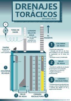 drenajes-toracicos www.enfermeriacreativa.com