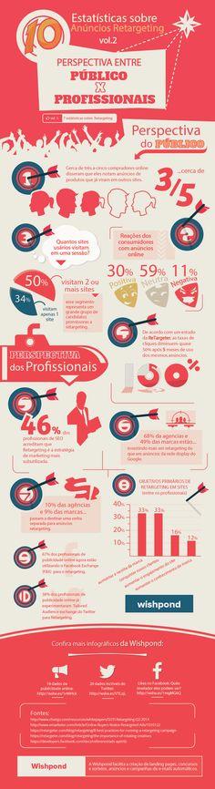 10 estatísticas sobre anúncios retargeting