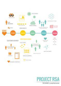 Service Design Process by Amy Cotton https://www.behance.net/gallery/Service-Design-Portfolio/8327075                                                                                                                                                     More