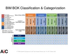 We presented the status report on the BIM Education Symposium hosted at the Autodesk Boston Headquarter Office. You can find other BIM education research … Revit Architecture, Futuristic Architecture, Knowledge Management, Project Management, Study Apps, Sticker Chart, Building Information Modeling, Library Science, Off The Charts
