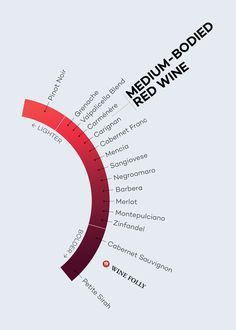 The spectrum of red wines from lightest to boldest