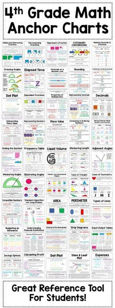 grade math anchor charts - 51 math anchor charts to help teach your students key math concepts. Anchor charts are a great addition to your students interactive math journals or a great reference tool to post on your classroom walls. by deena