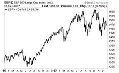 2007 Stock Market 'price action. source: Phoenix Capital Research