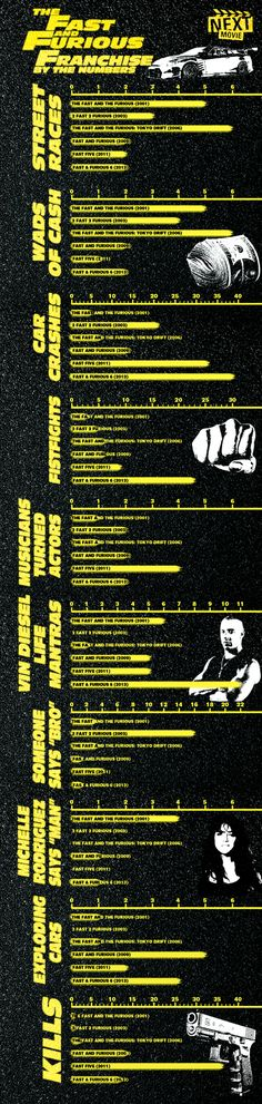 The Fast and the Furious Franchise By the Numbers #infographic