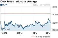 Djia Quote The Chart That Explains Everything  Pinterest  Chart Dow Jones .