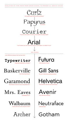 evolution of type by jessica hische