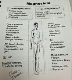 Electrolyte imbalance (magnesium)