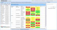 heat maps finance | Stoplight Color Coded Balanced Scorecard | #1 Web Dashboard Drive
