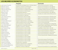 Los Mejores Economistas #Educación