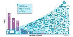 26 Billion IoT Devices